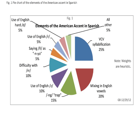 Market-Note-153-Fig.-1-Pie-chart-of-elements-of-the-American-accent